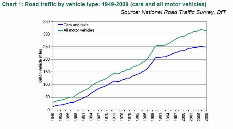 car-ownership-1950-to-2009.jpg