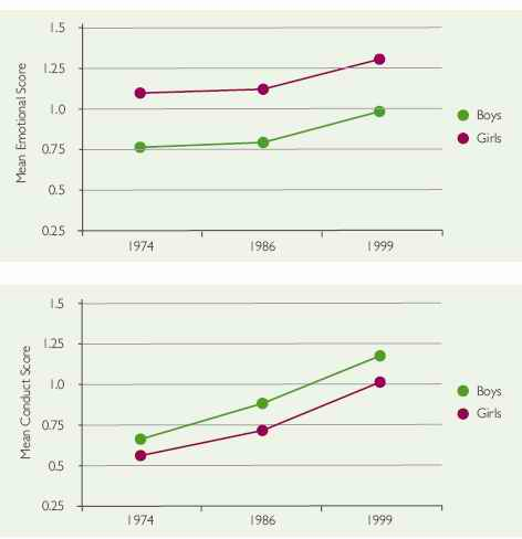 Chart showing increases in emotional and conduct problems in 16 year olds 1975-99