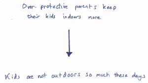 over-protective parents lead kids to be kept indoors