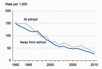 US victimisation trends graph