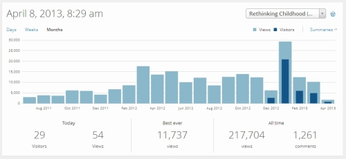 Monthly page views chart