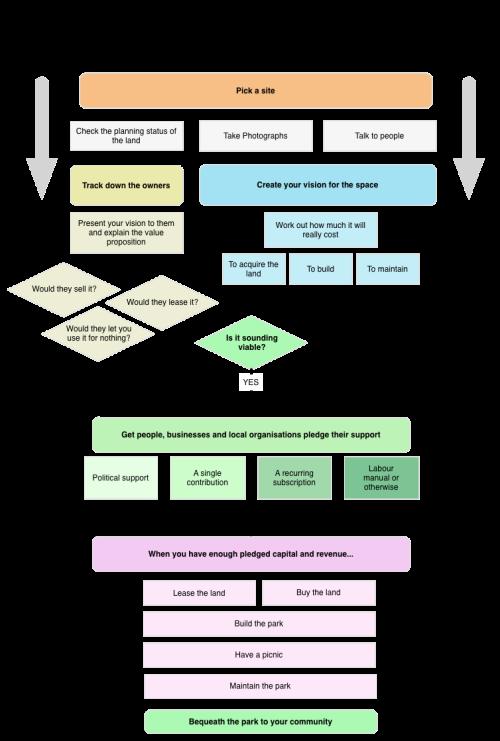 Parkstarter flow diagram