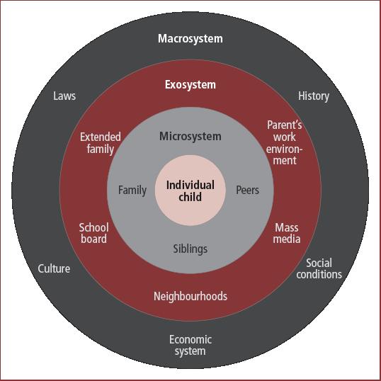 Bronfenbrenner model diagram