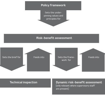 Levels of risk management, from Managing Risk in Play Provision