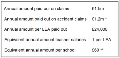 Annual amount LEAs paid out on all compensation claims £1.5m Annual amount LEAs paid out on accident claims £1.2m Annual amount per LEA paid out on accident claims £24,000 Equivalent amount in annual teacher salaries 1 per LEA Equivalent annual amount per school £60