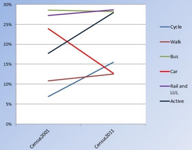 hackney travel changes 2001-2011