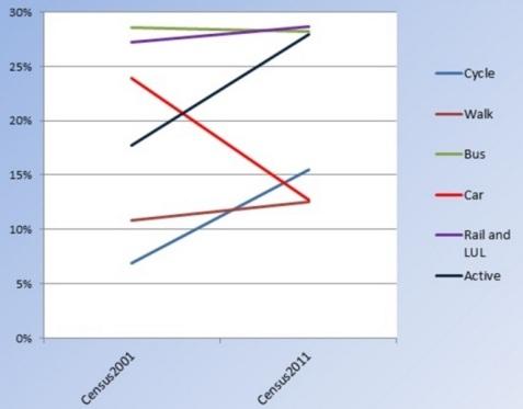 Hackney travel transport changes 2001 2011