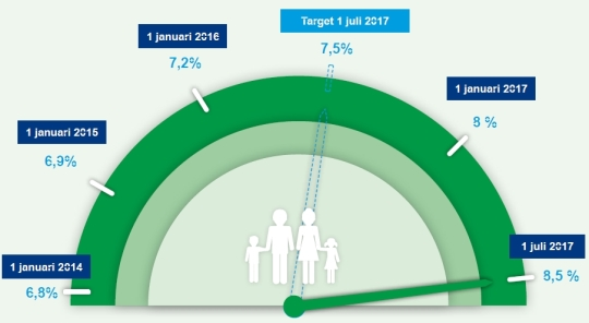 Infographic showing increase in numbers of affluent families in target areas 2014-7