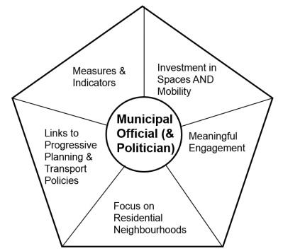 Diagram showing hub and spoke model