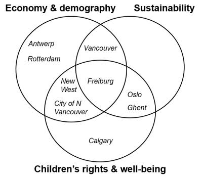 Venn diagram showing city rationale