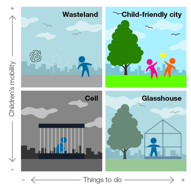 2 dimensions of child-friendly cities image